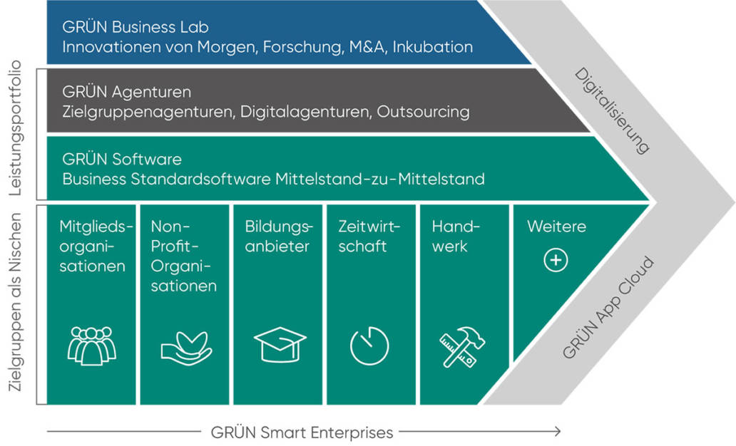 Digitalportfolio GRÜN Gruppe