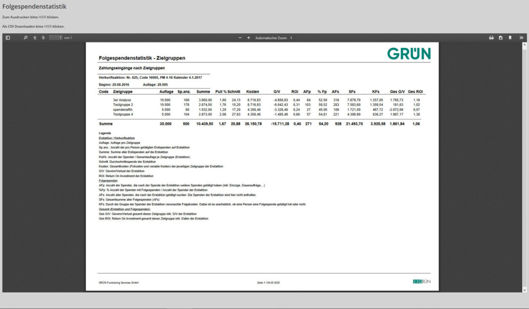 Donation statistics in the GRÜN IMB